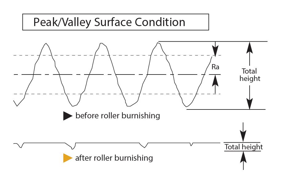 Pico / Condição da Superfície do Vale Rascunho