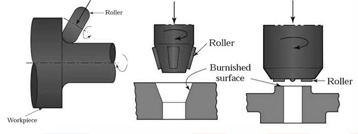 Ferramentas de polimento de rolos, ferramentas de polimento de rolos RBT, vantagens de ferramentas de enrolamento de rolos, guia de queimagem de rolos, tipos de ferramentas de enrolamento de rolos