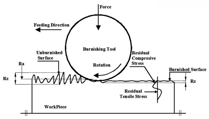Como sobre o processo de RBT roller_burning RBT roller polimento ferramentas